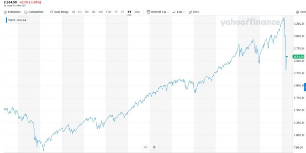 SPY500 Index chart april 2020