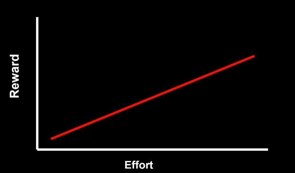 Linear Graph for Time vs Reward